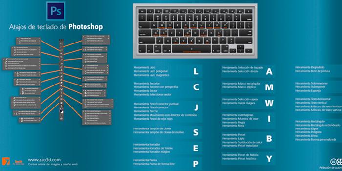 Atajos de teclado de Photoshop
